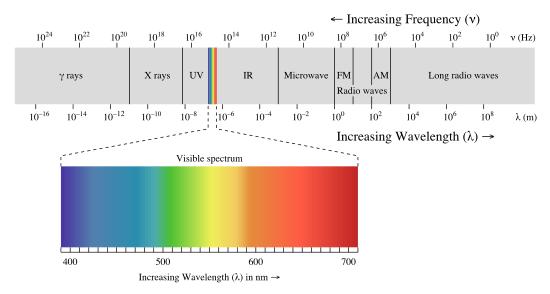 longueur d'ondes du spectre de la lumière