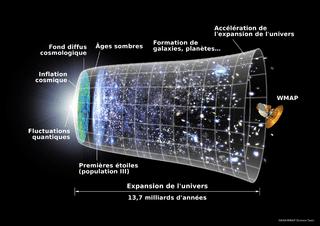 chronologie de la création de l'univers