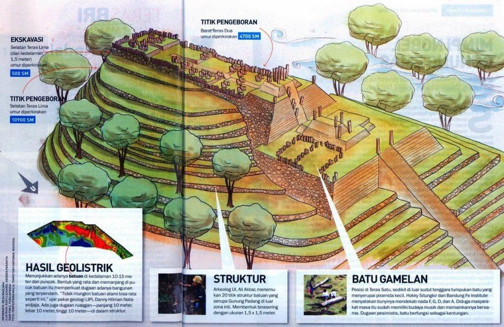 Gunung Padang est une des plus vieilles pyramide dans le monde