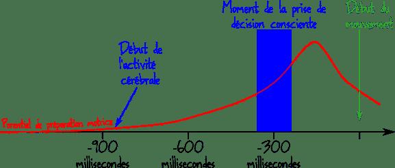 expérience de Benjamin Libet sur le libre arbitre