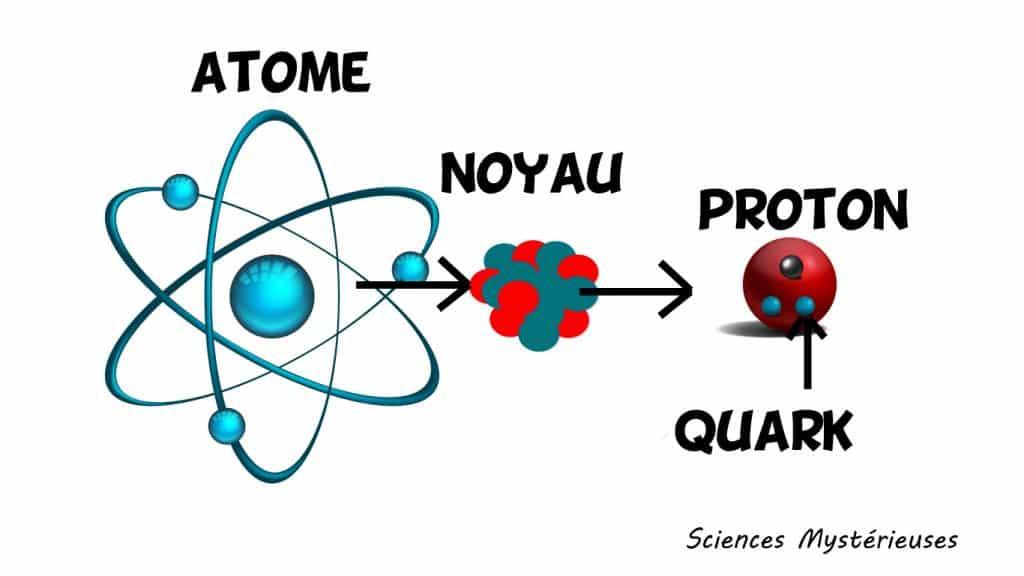 Composition d'un atome illustration