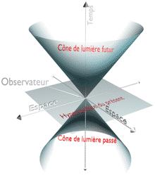 Le temps d'Einstein et la relativité