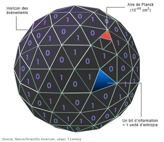 représentation trou noir selon l'univers holographique