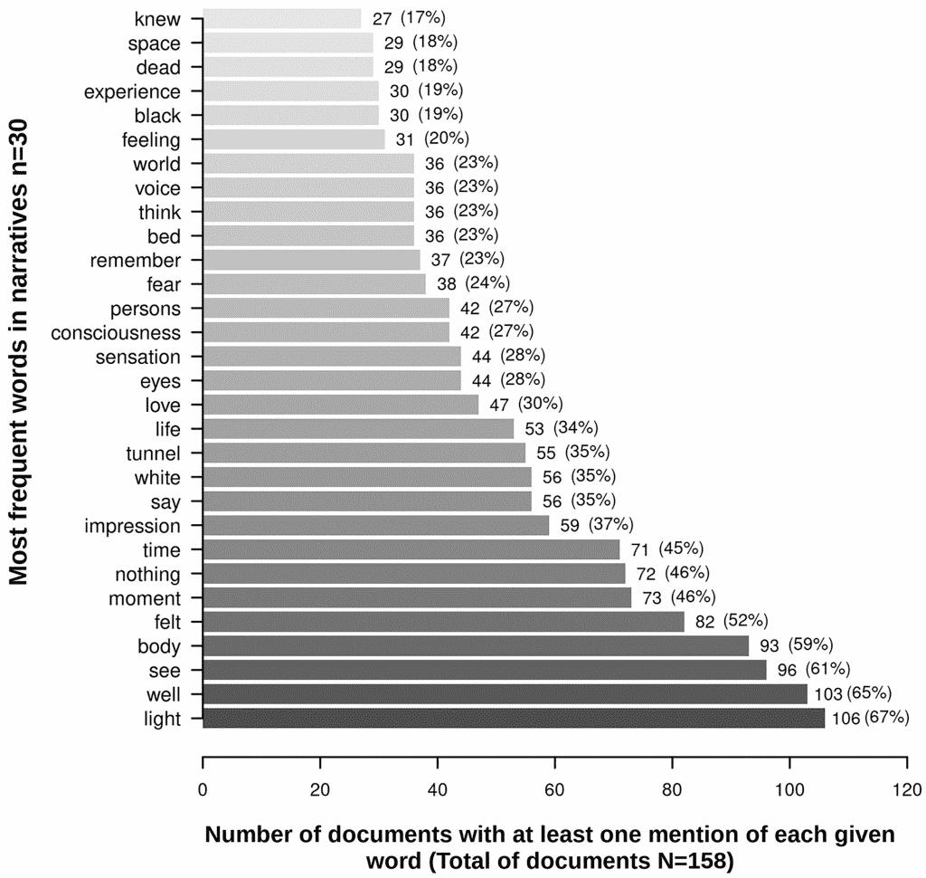 résultat d'une étude sur l'expérience de mort imminente
