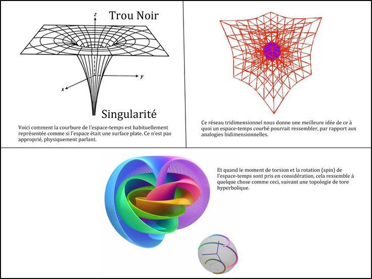univers synchronisé par la déformation de l'espace-temps