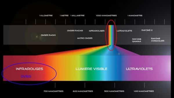 spectre de lumière
