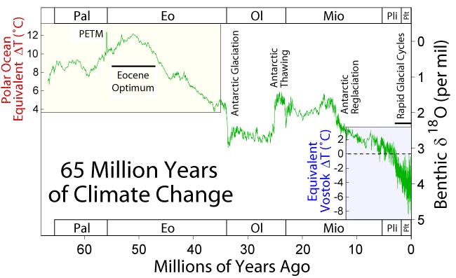 Changements climatiques au cours des 65 derniers millions d'années