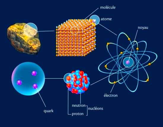 Les éléments qui composent l'univers