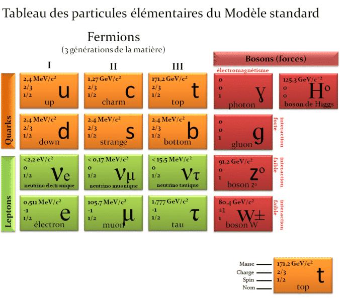 Le tableau des particules élémentaires qui composent l'univers