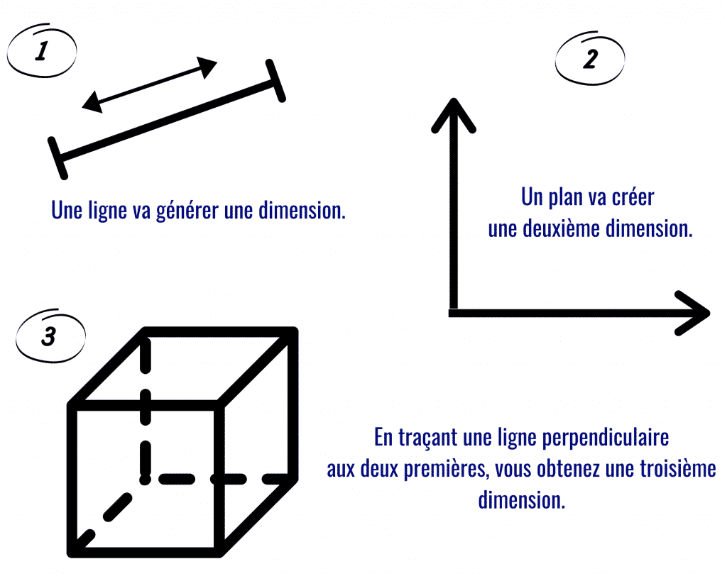 Les différentes dimensions spatiales