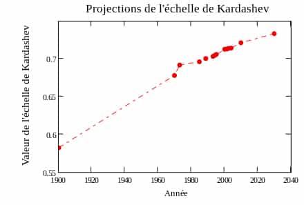 échelle Kardachev