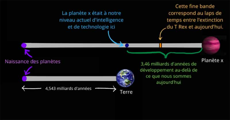 illustration de la naissance d'une civilisation extraterrestre