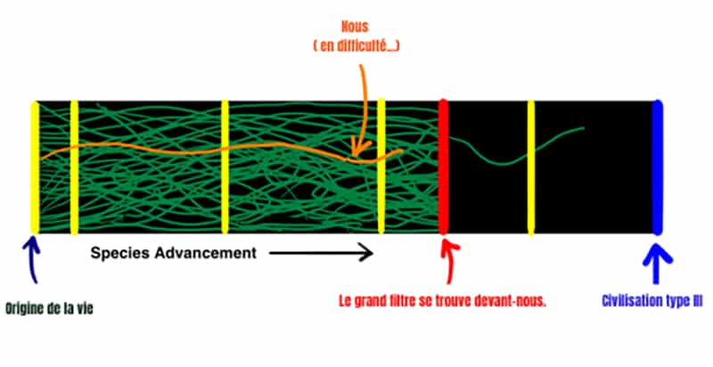 théorie du grand filtre schéma