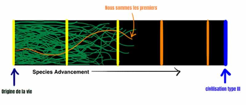 la théorie du grand filtre schéma