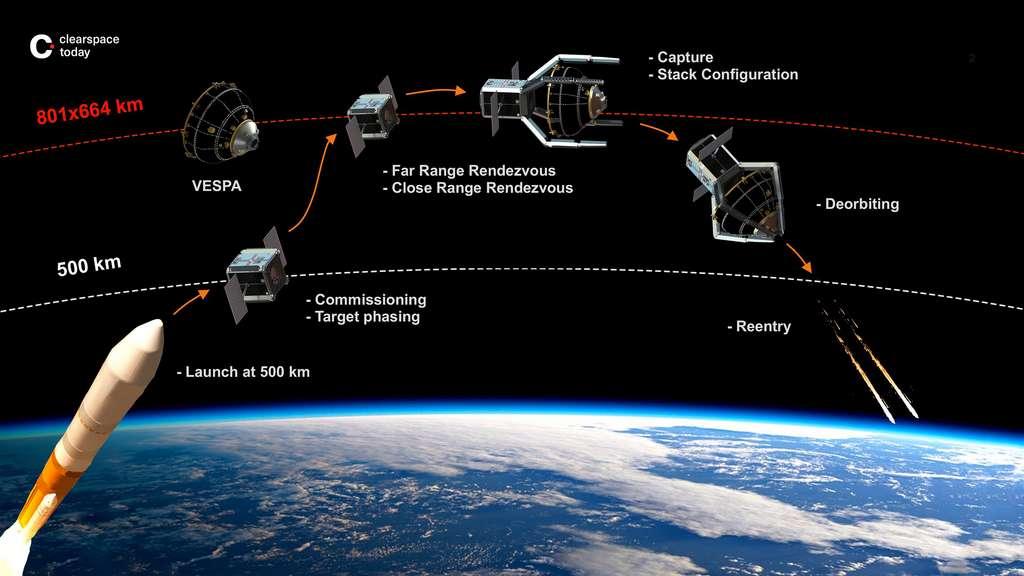 un satellite pour nettoyer les débris spatiaux