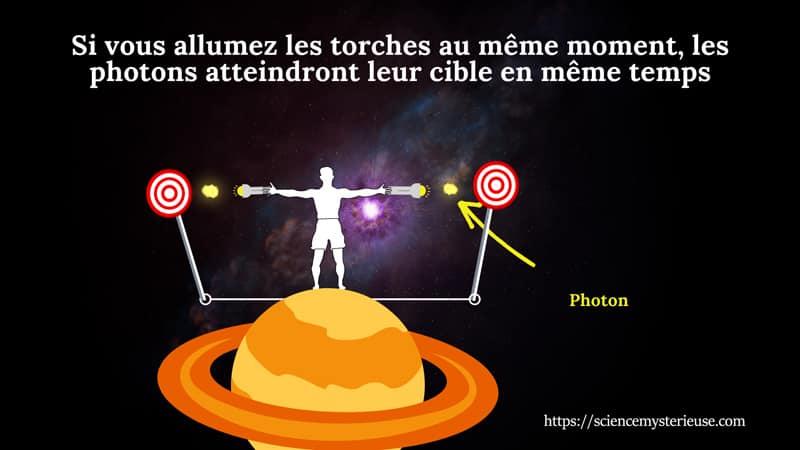 Illustration pour comprendre le mouvement de la lumière